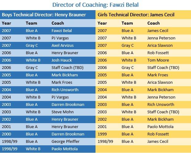 fw-coaches