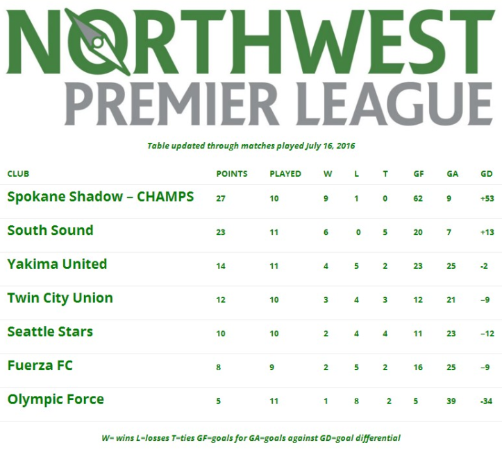 table7-16nwpl