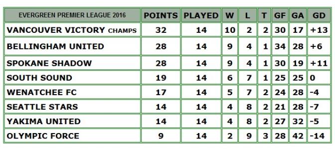 final-table-eplwa-2016