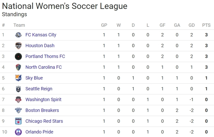 nwsltable4-20