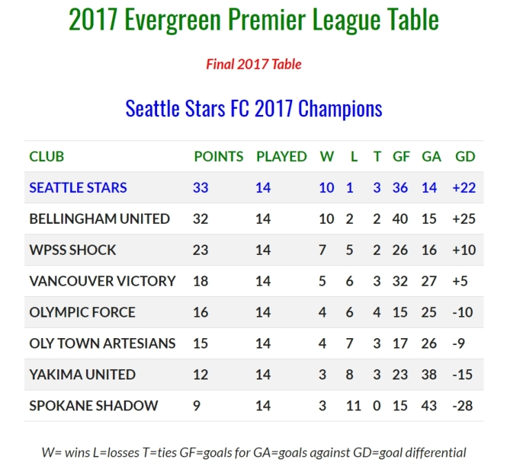 FINAL-2017-EPLWA-TABLE