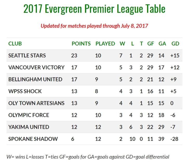 july-8-eplwa-table