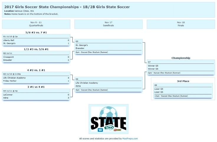 WIAA-2017_Girls_Soccer_State_Championships_1B 2f2B_Girls_State_Socce-page-001