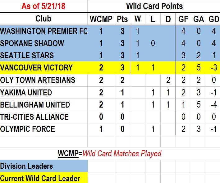 wildcard5-22