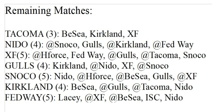 remaining-matches